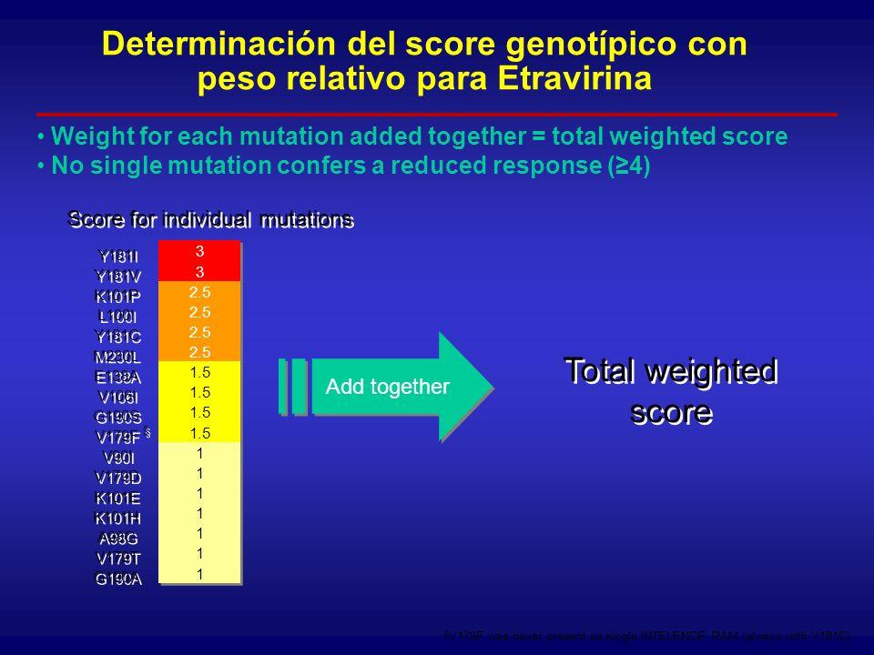 Determinación del score genotípico con peso relativo para Etravirina