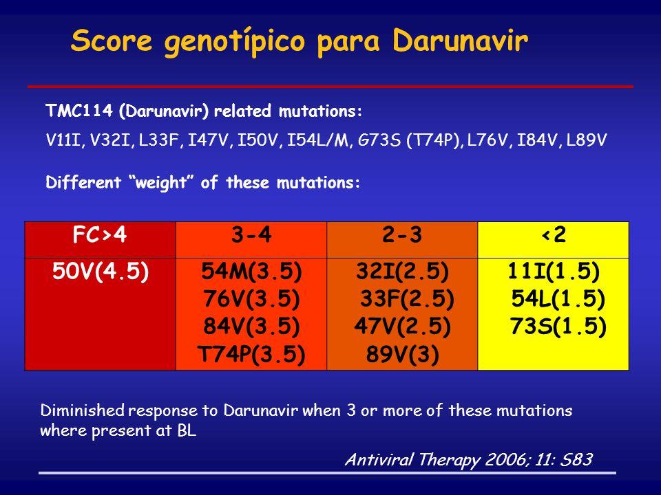 Score genotípico para Darunavir