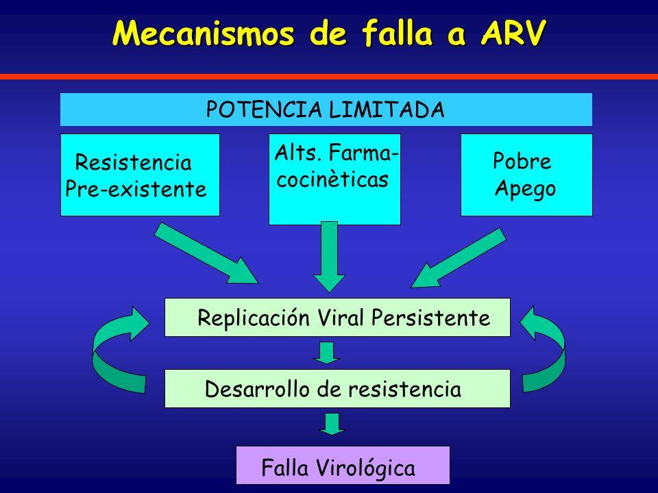 Mecanismos de falla a ARV