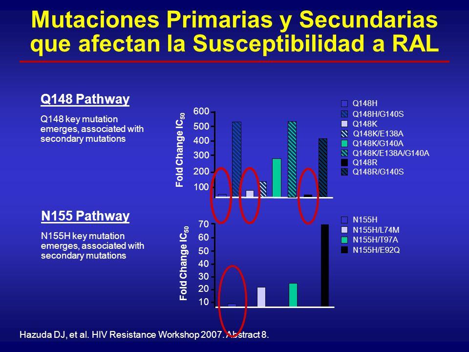 Mutaciones Primarias y Secundarias que afectan la Susceptibilidad a RAL