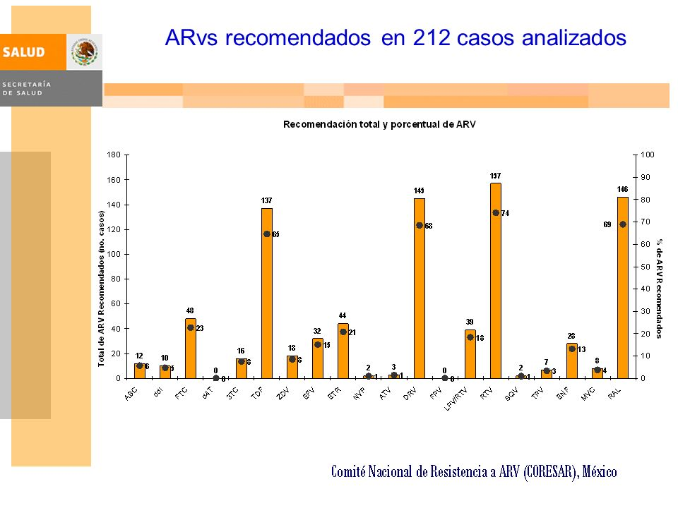 ARvs recomendados en 212 casos analizados