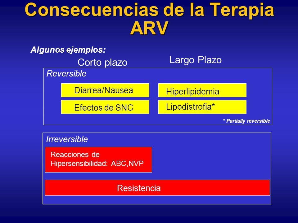 Consecuencias de la Terapia ARV
