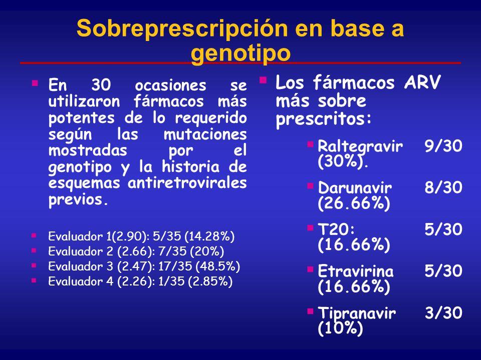 Sobreprescripción en base a genotipo