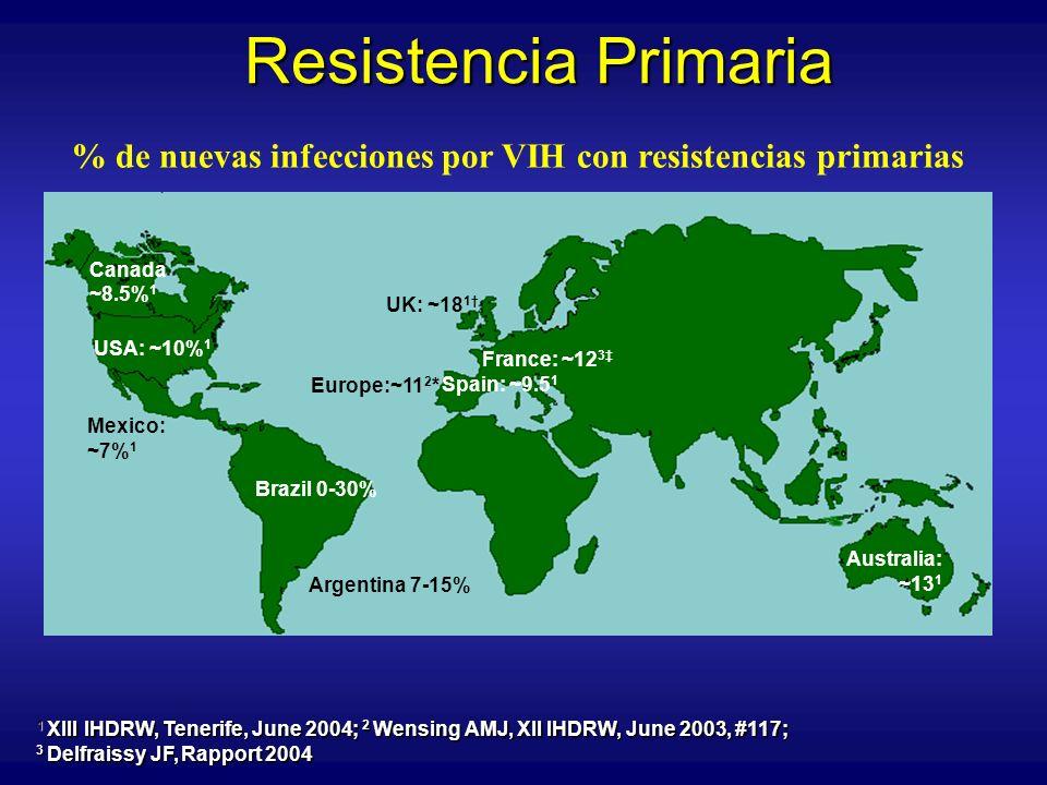Resistencia Primaria % de nuevas infecciones por VIH con resistencias primarias. Canada. ~8.5%1. UK: ~181†