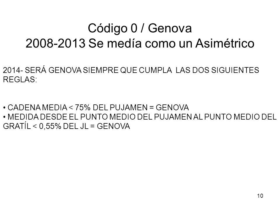 2008-2013 Se medía como un Asimétrico