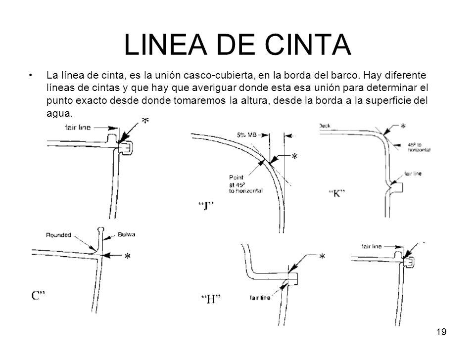 LINEA DE CINTA