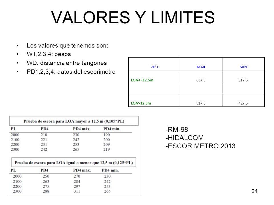 VALORES Y LIMITES -RM-98 -HIDALCOM -ESCORIMETRO 2013