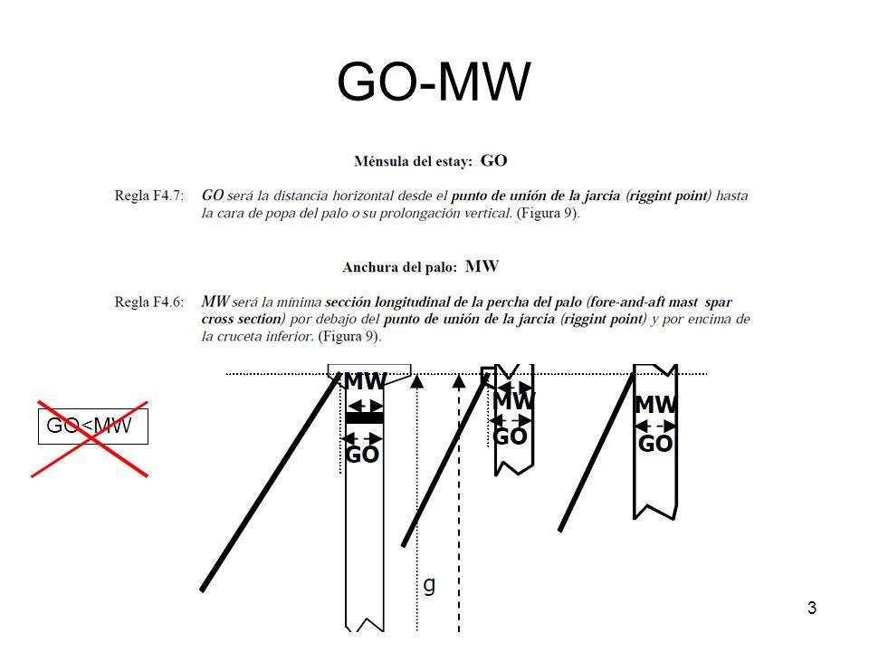 GO-MW GO<MW