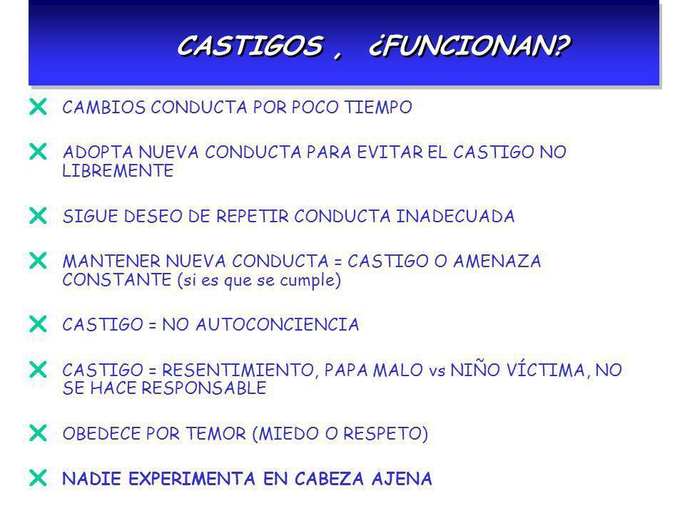CASTIGOS , ¿FUNCIONAN CAMBIOS CONDUCTA POR POCO TIEMPO