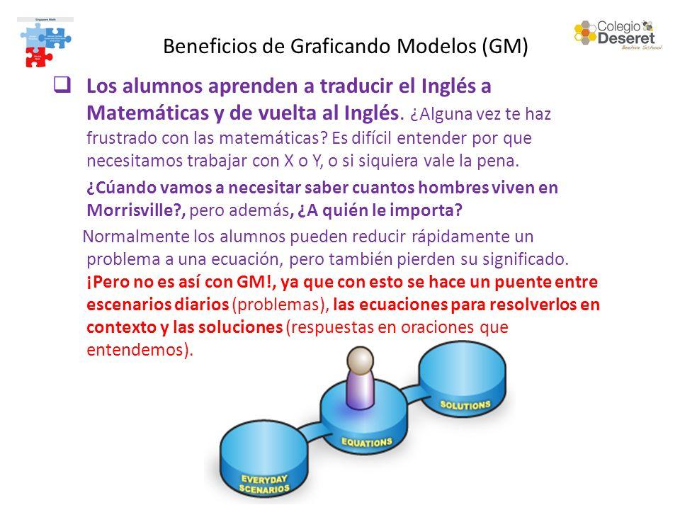 Beneficios de Graficando Modelos (GM)
