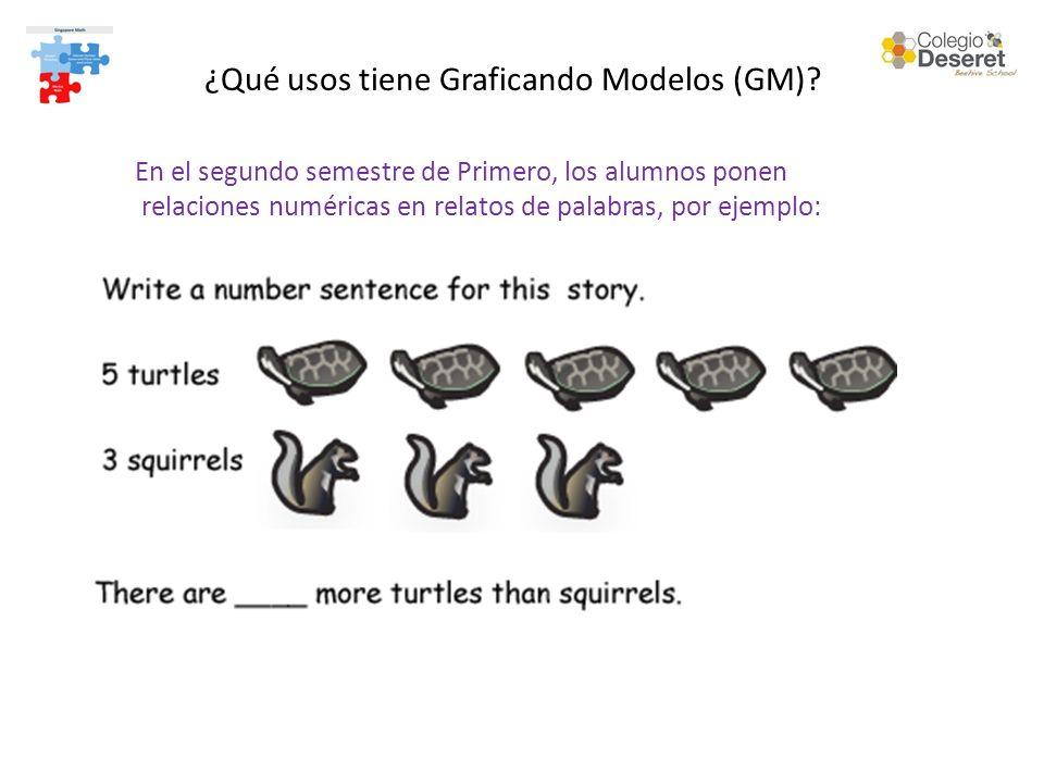 ¿Qué usos tiene Graficando Modelos (GM)