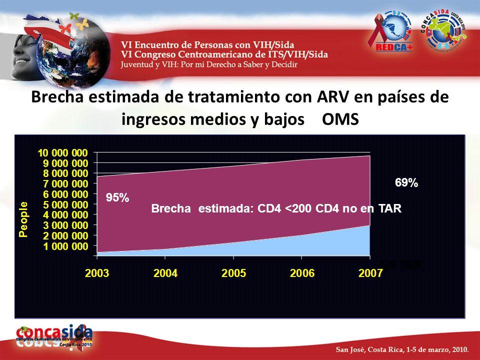 Brecha estimada de tratamiento con ARV en países de ingresos medios y bajos OMS 2002-2007