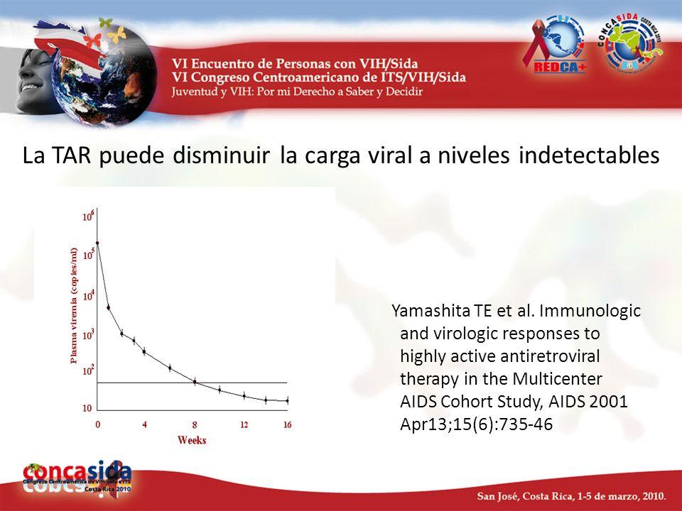 La TAR puede disminuir la carga viral a niveles indetectables