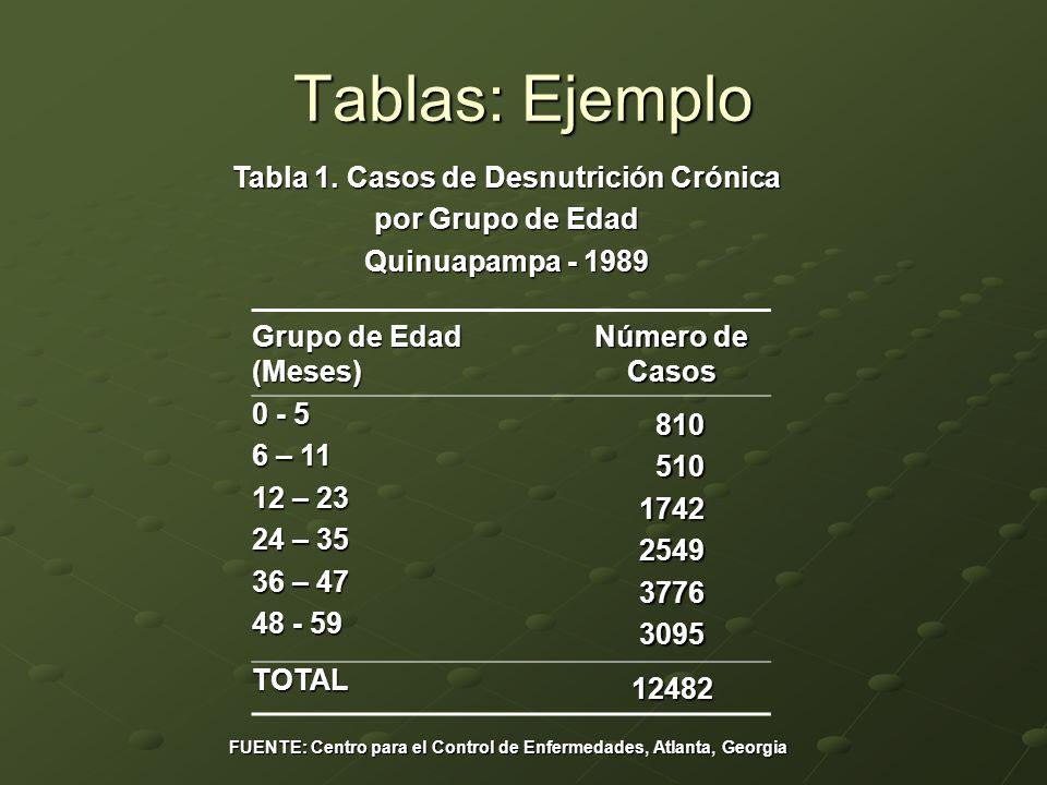 Tabla 1. Casos de Desnutrición Crónica