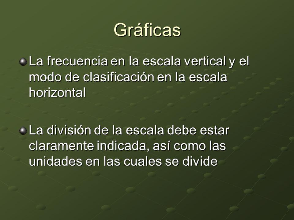 Gráficas La frecuencia en la escala vertical y el modo de clasificación en la escala horizontal.