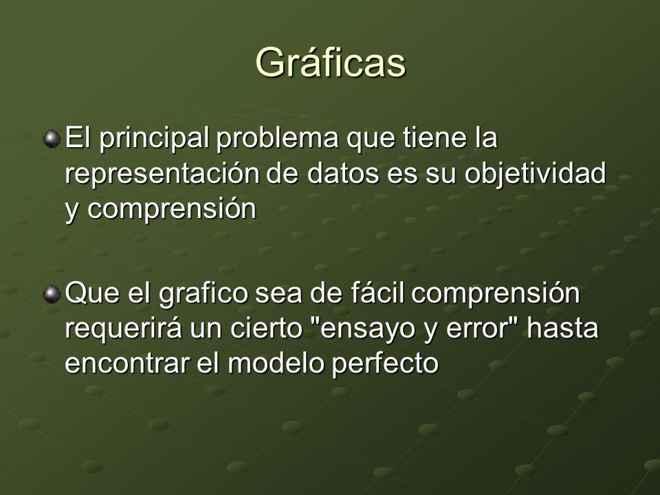 Gráficas El principal problema que tiene la representación de datos es su objetividad y comprensión.