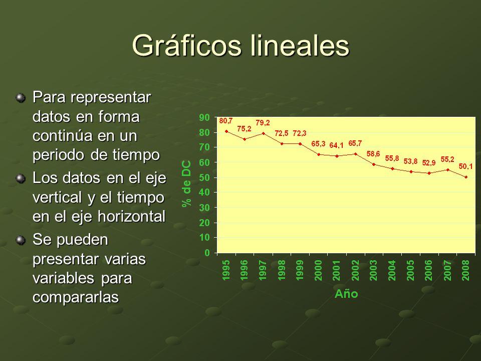 Gráficos lineales Para representar datos en forma continúa en un periodo de tiempo. Los datos en el eje vertical y el tiempo en el eje horizontal.