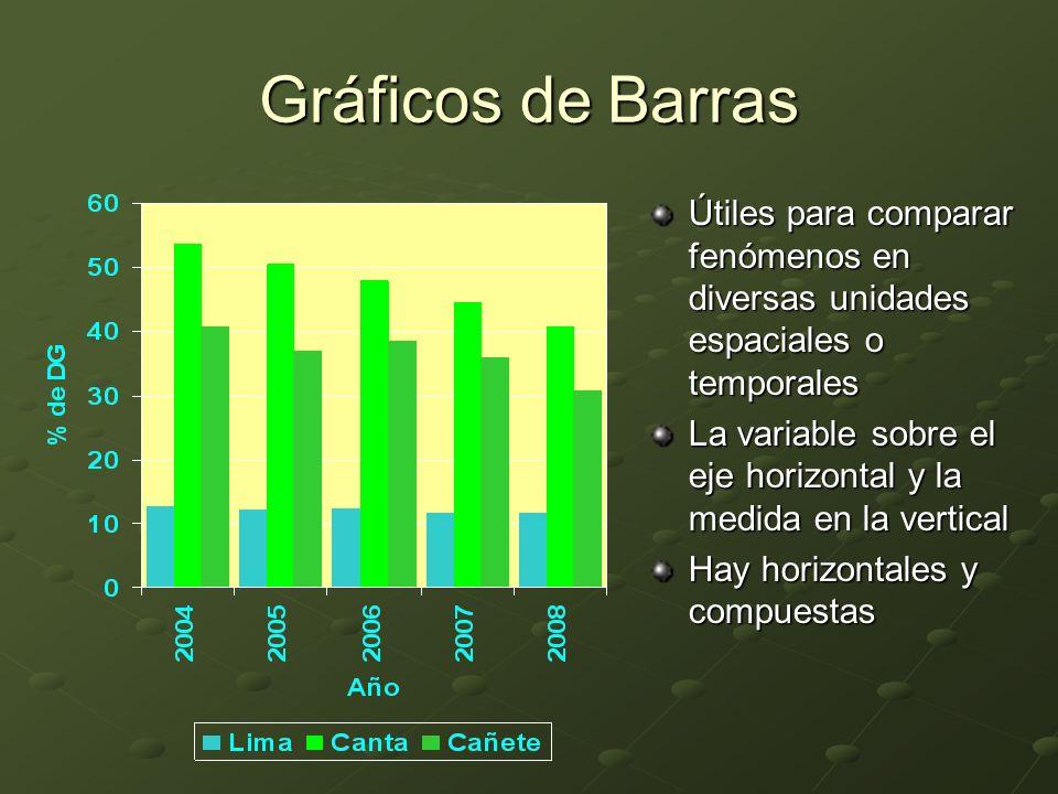 Gráficos de Barras Útiles para comparar fenómenos en diversas unidades espaciales o temporales.