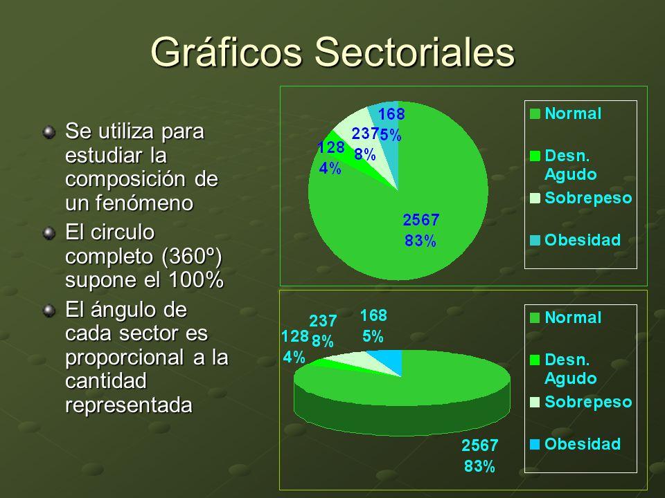 Gráficos Sectoriales Se utiliza para estudiar la composición de un fenómeno. El circulo completo (360º) supone el 100%