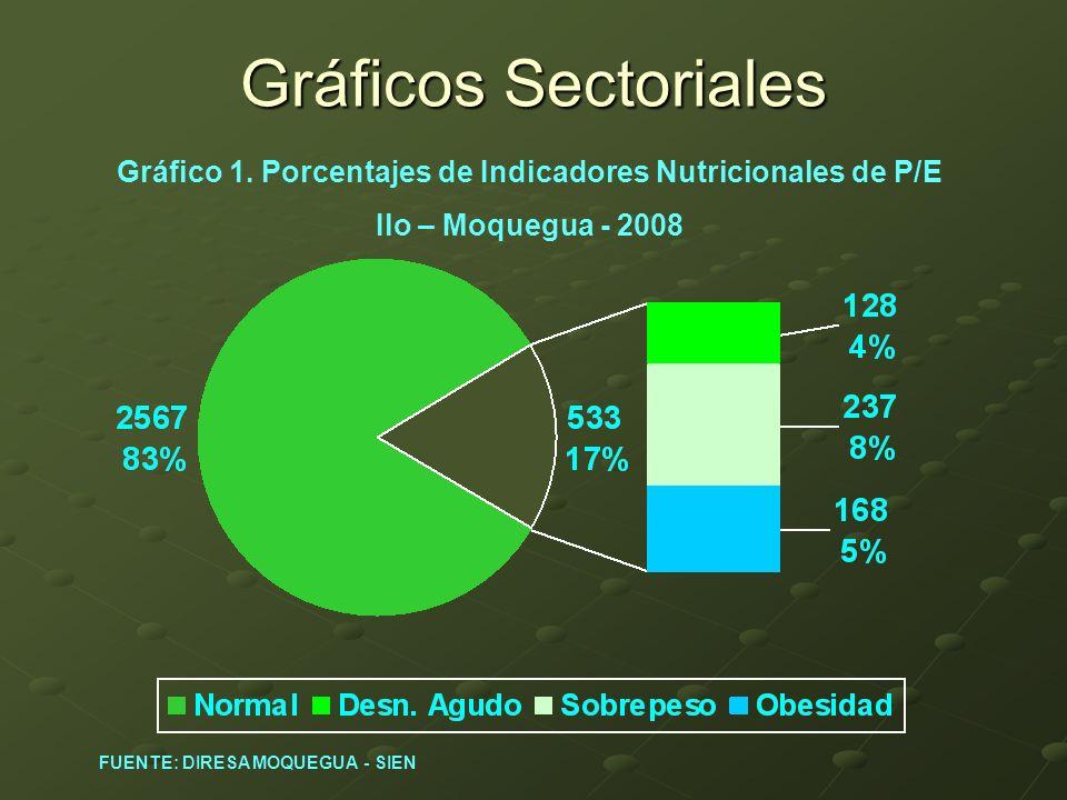 Gráfico 1. Porcentajes de Indicadores Nutricionales de P/E