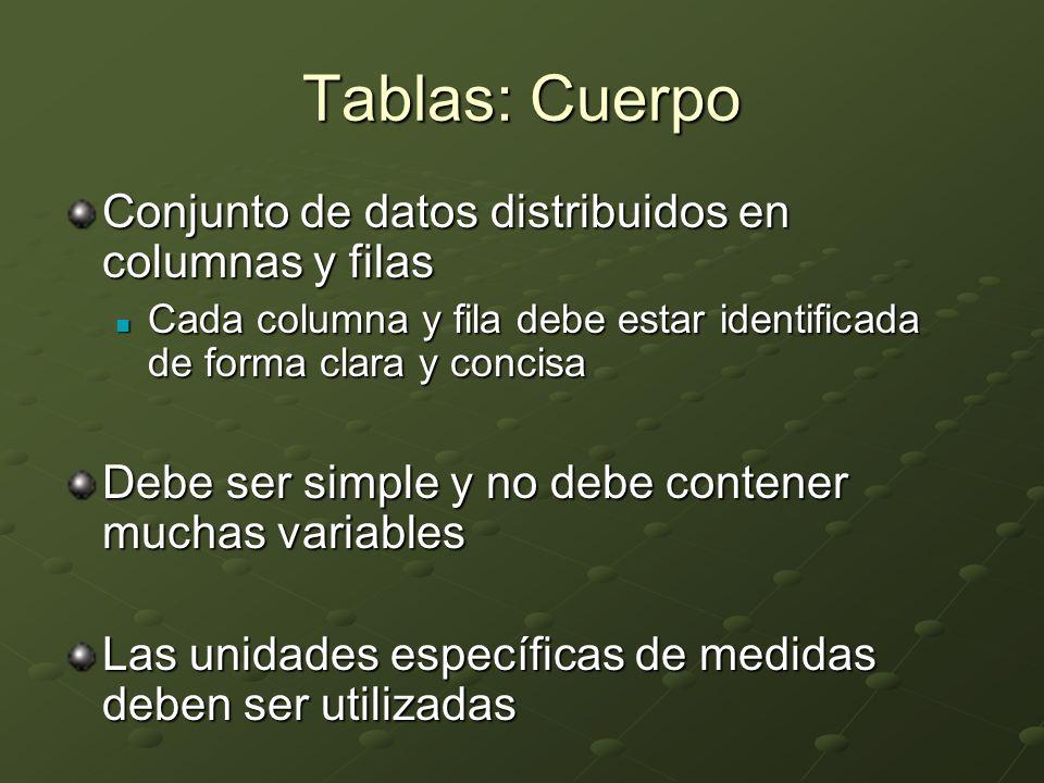 Tablas: Cuerpo Conjunto de datos distribuidos en columnas y filas