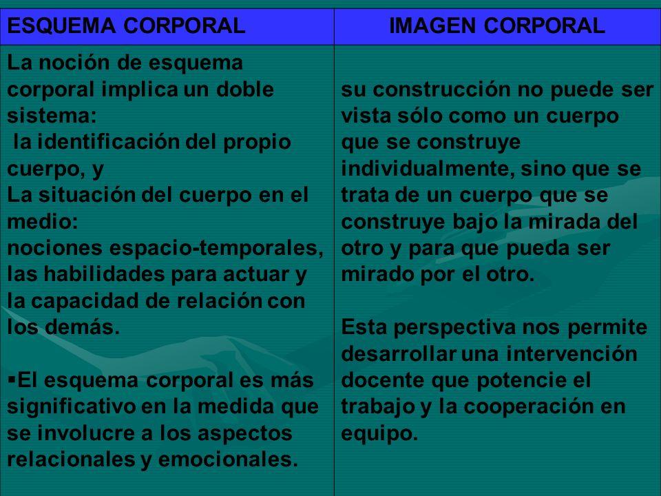 ESQUEMA CORPORAL IMAGEN CORPORAL. La noción de esquema corporal implica un doble sistema: la identificación del propio cuerpo, y.