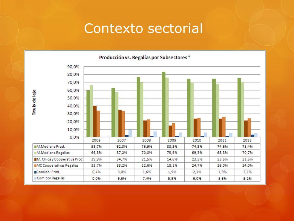 Contexto sectorial