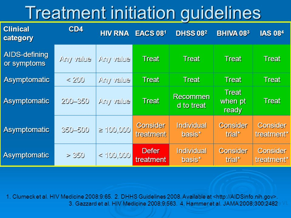 Treatment initiation guidelines