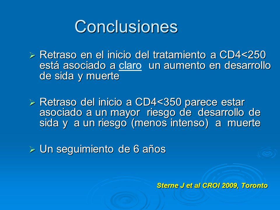 Conclusiones Retraso en el inicio del tratamiento a CD4<250 está asociado a claro un aumento en desarrollo de sida y muerte.