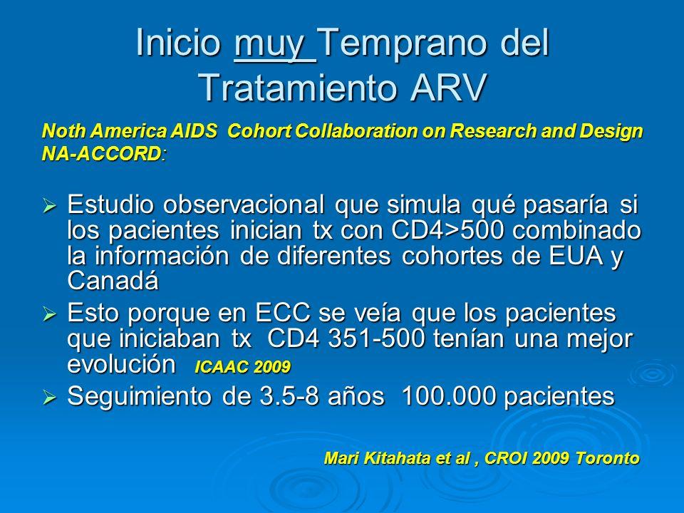 Inicio muy Temprano del Tratamiento ARV