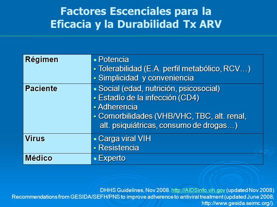 Factores Escenciales para la Eficacia y la Durabilidad Tx ARV