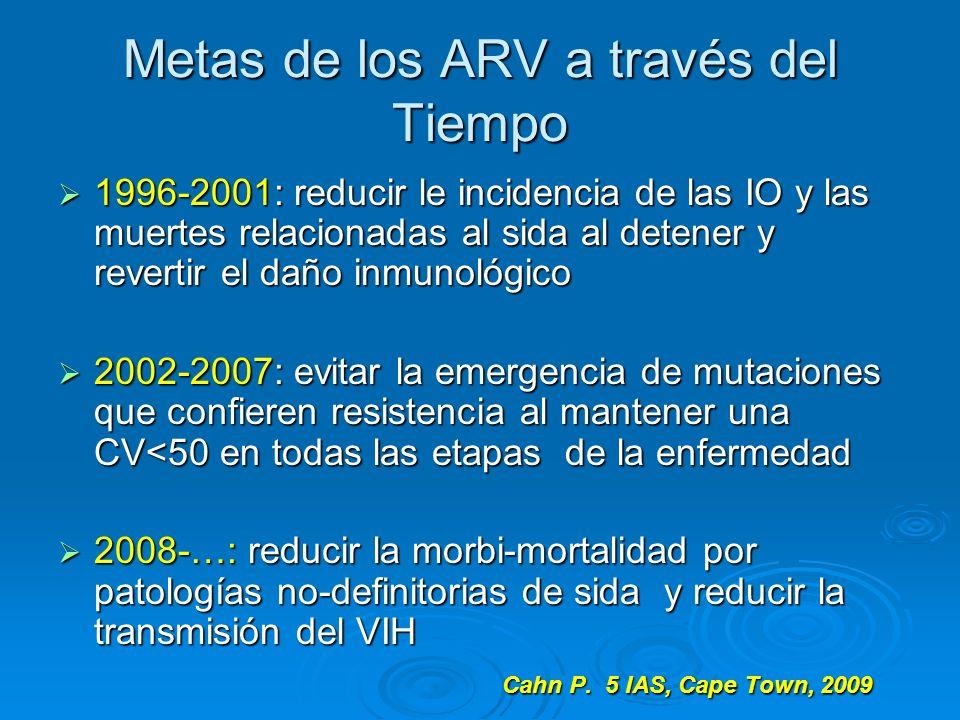 Metas de los ARV a través del Tiempo