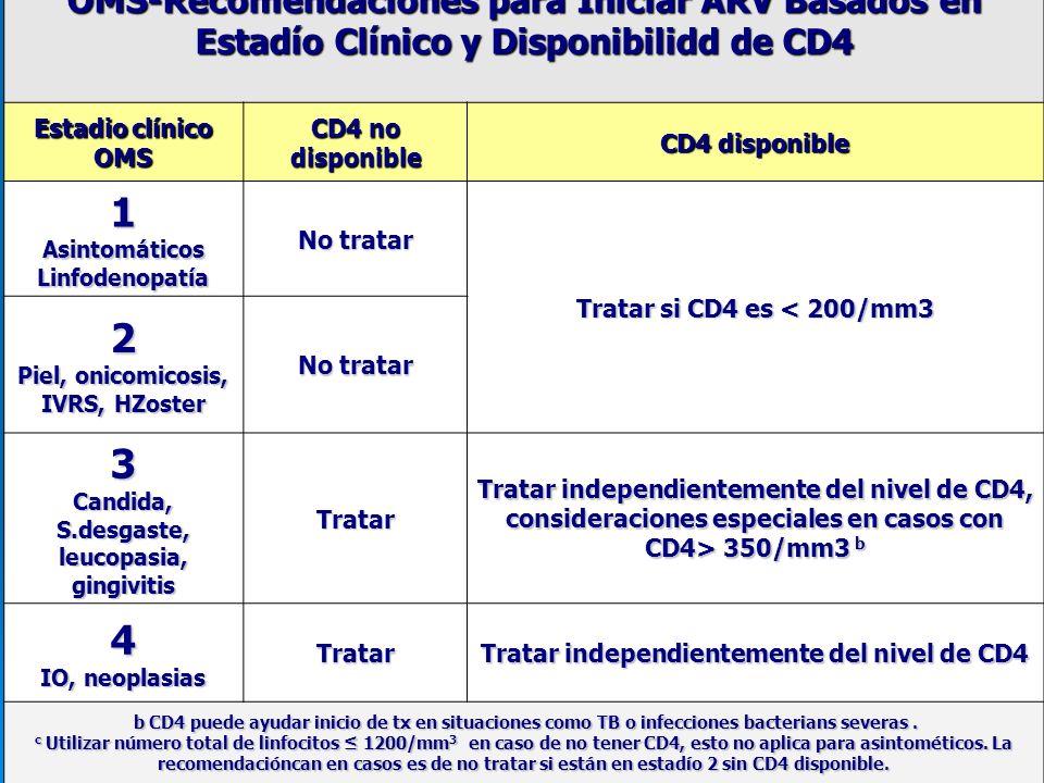 OMS-Recomendaciones para Iniciar ARV Basados en Estadío Clínico y Disponibilidd de CD4