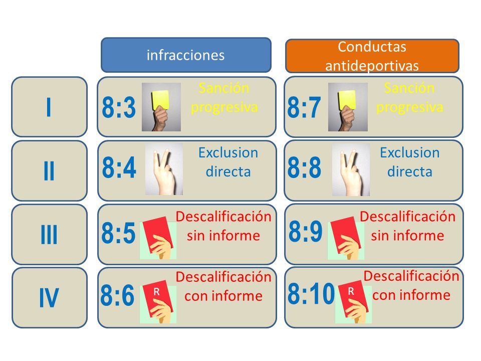 8:4 8:3 8:5 8:6 8:8 8:7 8:9 8:10 I II III IV Conductas antideportivas