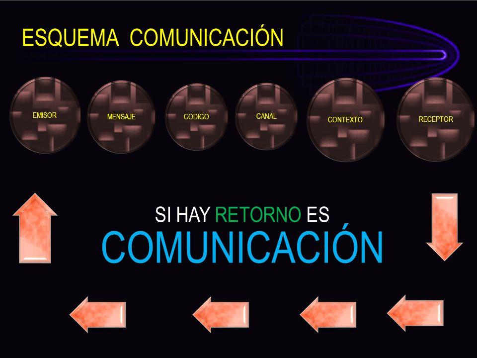 COMUNICACIÓN ESQUEMA COMUNICACIÓN SI HAY RETORNO ES EMISOR MENSAJE