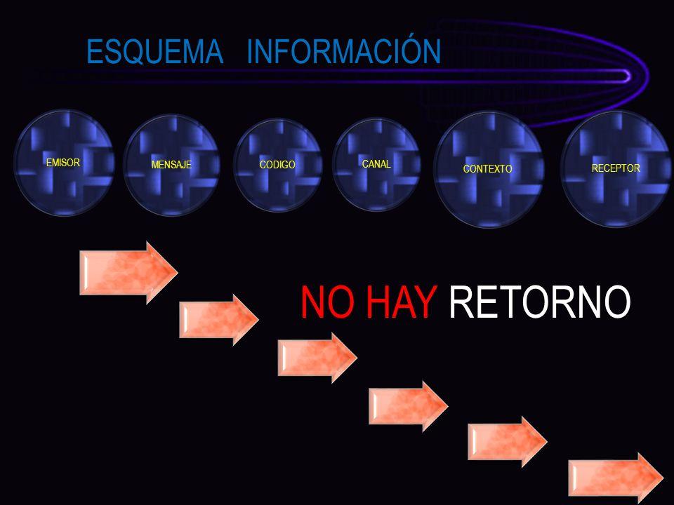 NO HAY RETORNO ESQUEMA INFORMACIÓN EMISOR MENSAJE CONTEXTO RECEPTOR