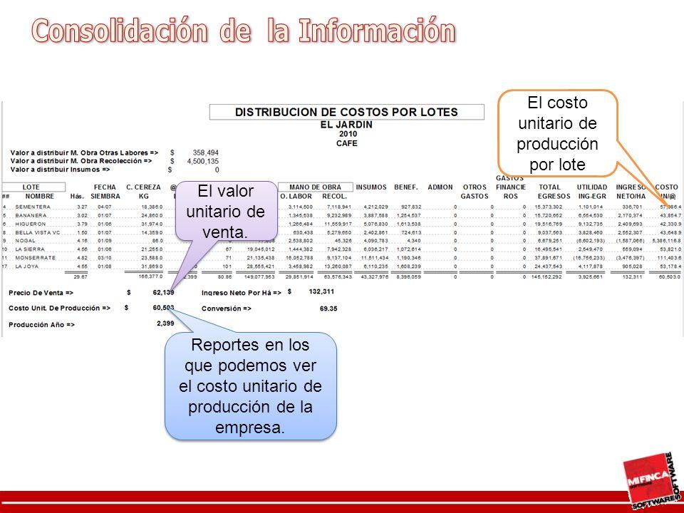 El costo unitario de producción por lote