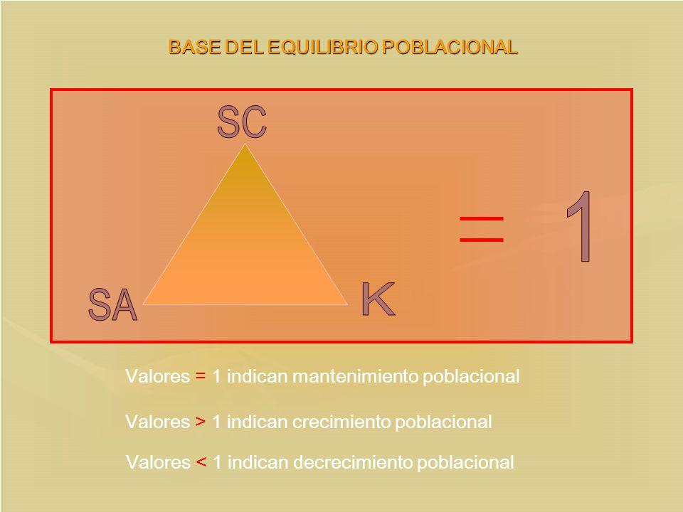 BASE DEL EQUILIBRIO POBLACIONAL
