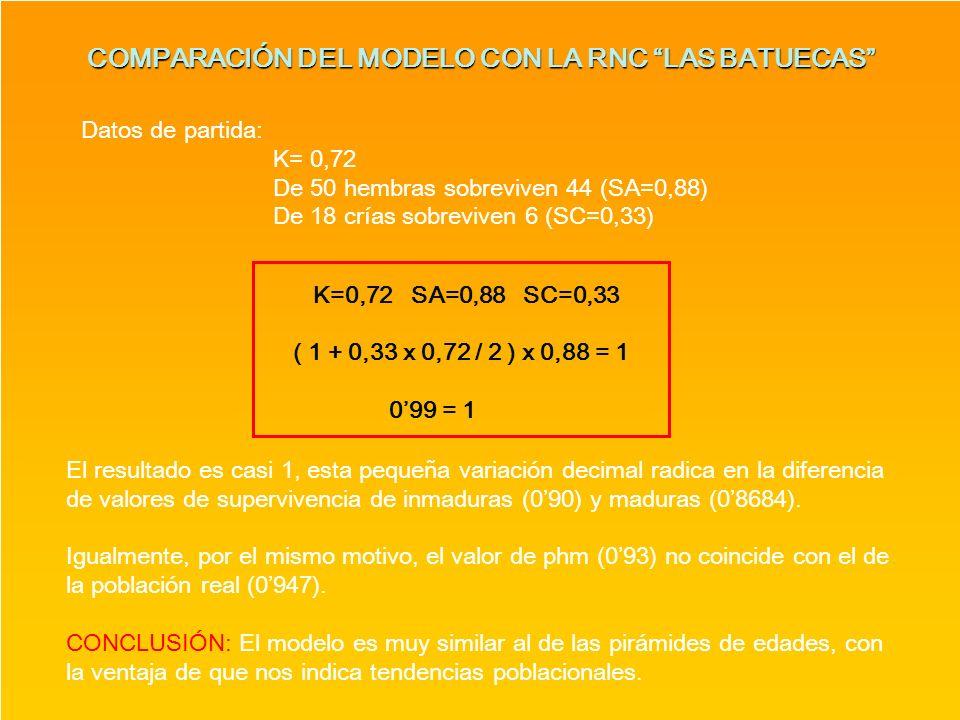 COMPARACIÓN DEL MODELO CON LA RNC LAS BATUECAS