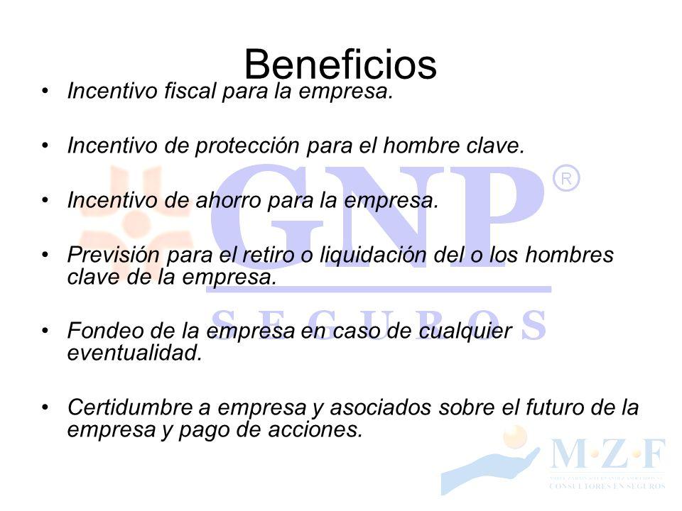 Beneficios Incentivo fiscal para la empresa.