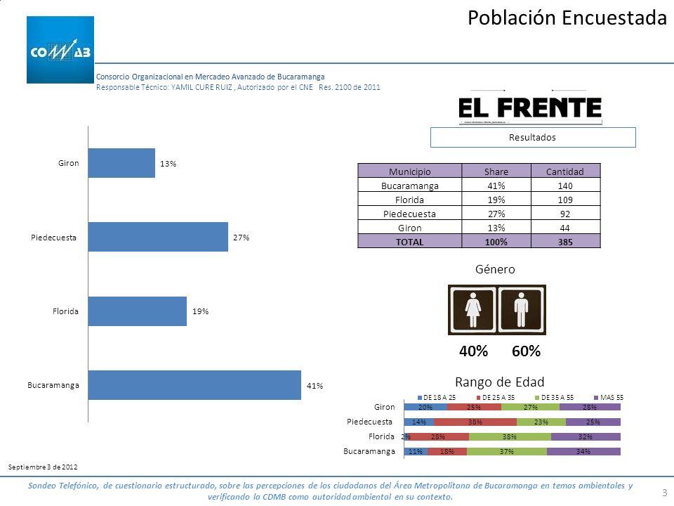 Población Encuestada 40% 60% Rango de Edad Género Resultados Municipio
