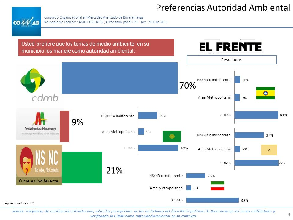 Preferencias Autoridad Ambiental