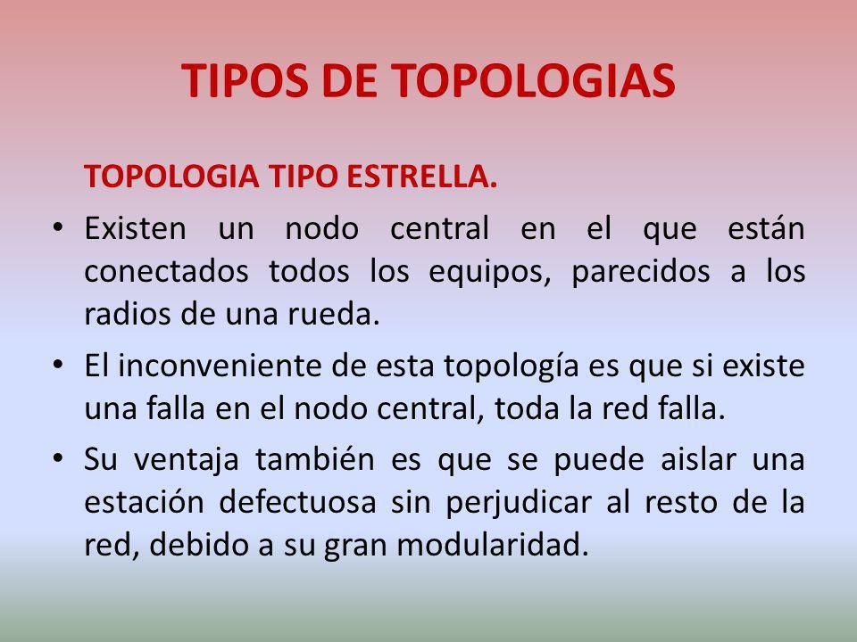 TIPOS DE TOPOLOGIAS TOPOLOGIA TIPO ESTRELLA.