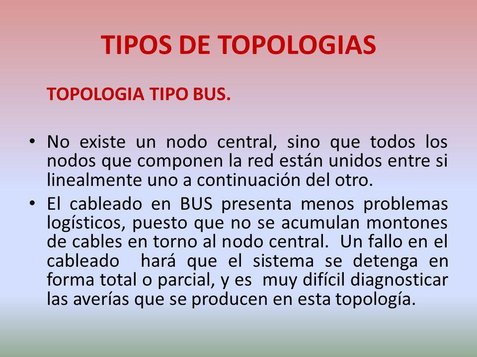 TIPOS DE TOPOLOGIAS TOPOLOGIA TIPO BUS.