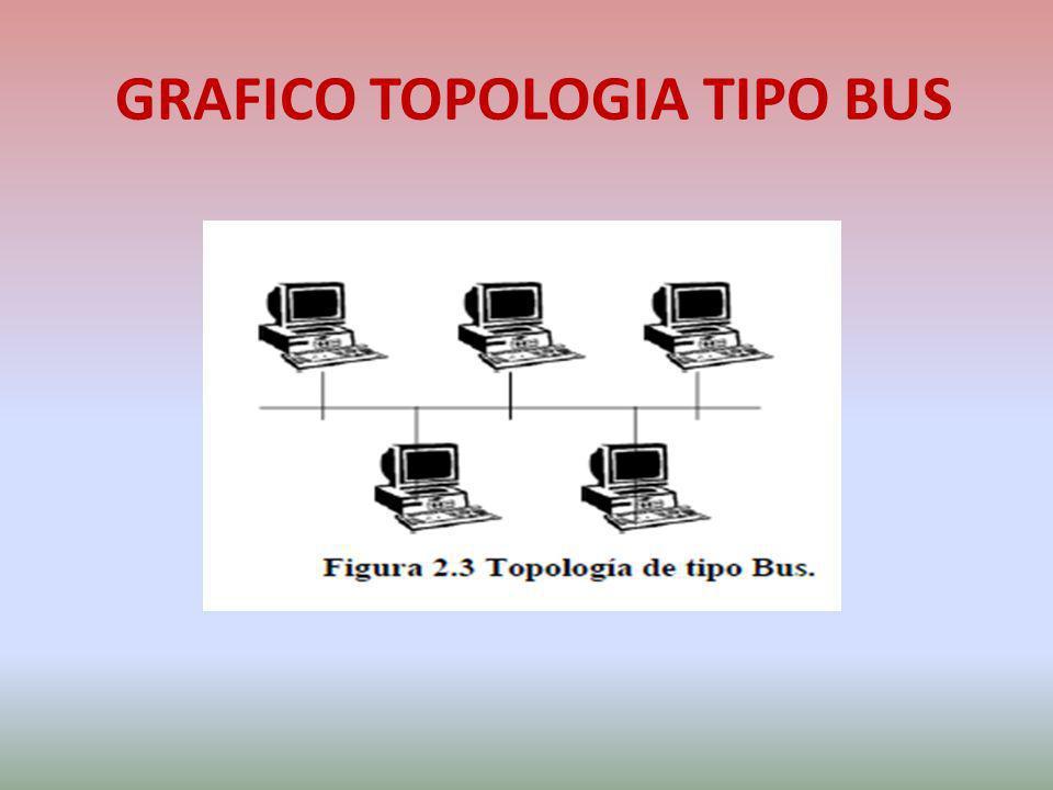 GRAFICO TOPOLOGIA TIPO BUS