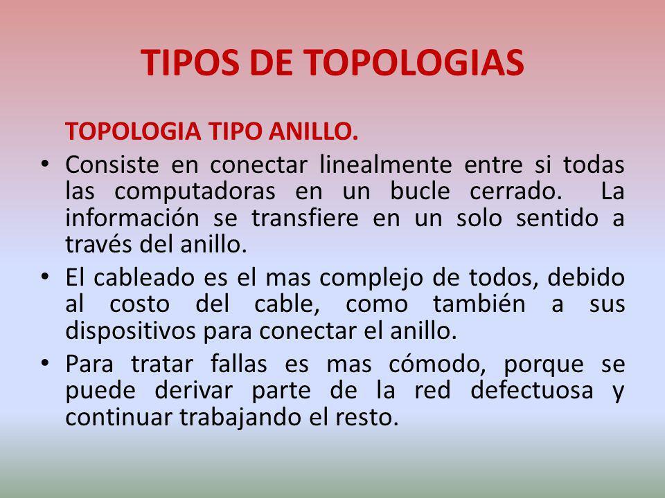 TIPOS DE TOPOLOGIAS TOPOLOGIA TIPO ANILLO.