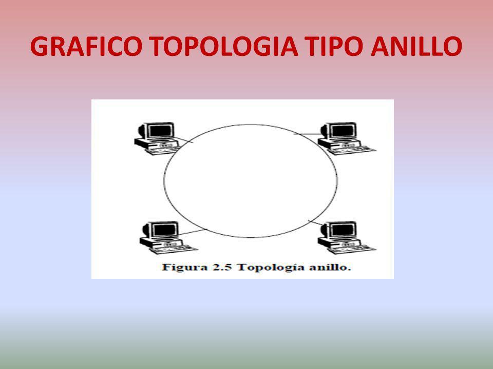 GRAFICO TOPOLOGIA TIPO ANILLO