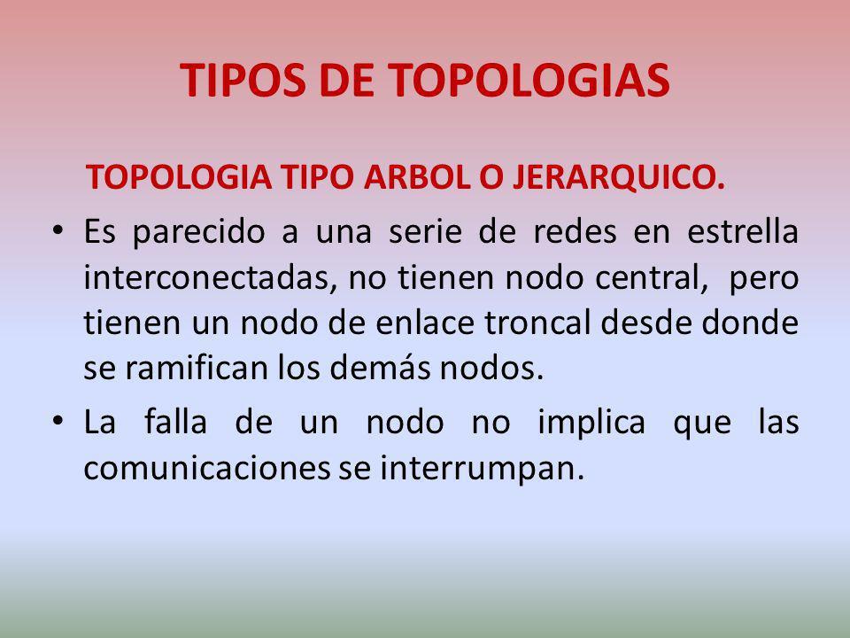 TIPOS DE TOPOLOGIAS TOPOLOGIA TIPO ARBOL O JERARQUICO.