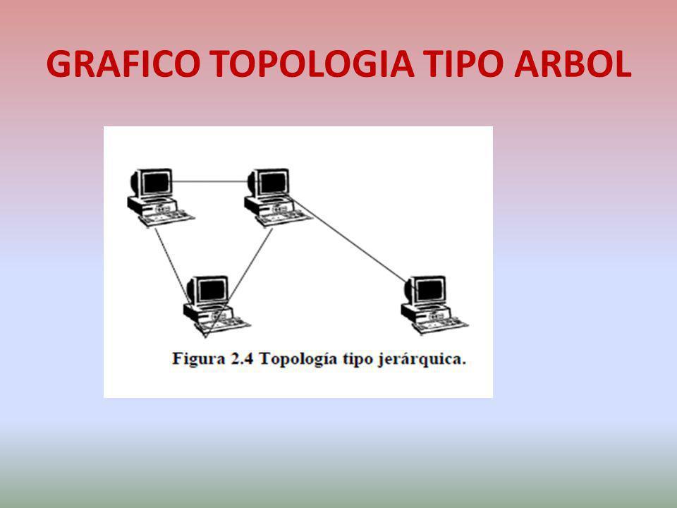 GRAFICO TOPOLOGIA TIPO ARBOL
