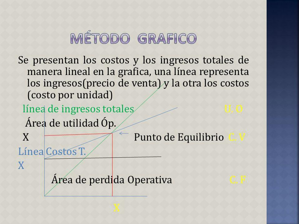 Método grafico